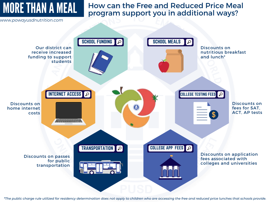 Benefits of Meal Applications