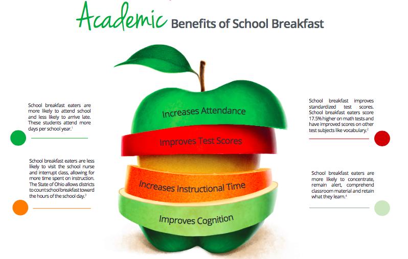 Academic Benefits of Breakfast